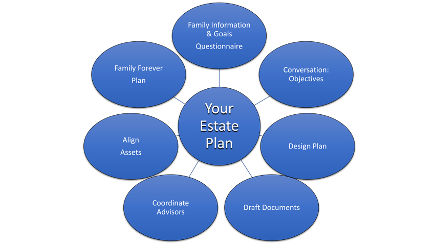 Fournier Legal Services Estate Planning Process